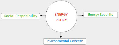 Energy policy